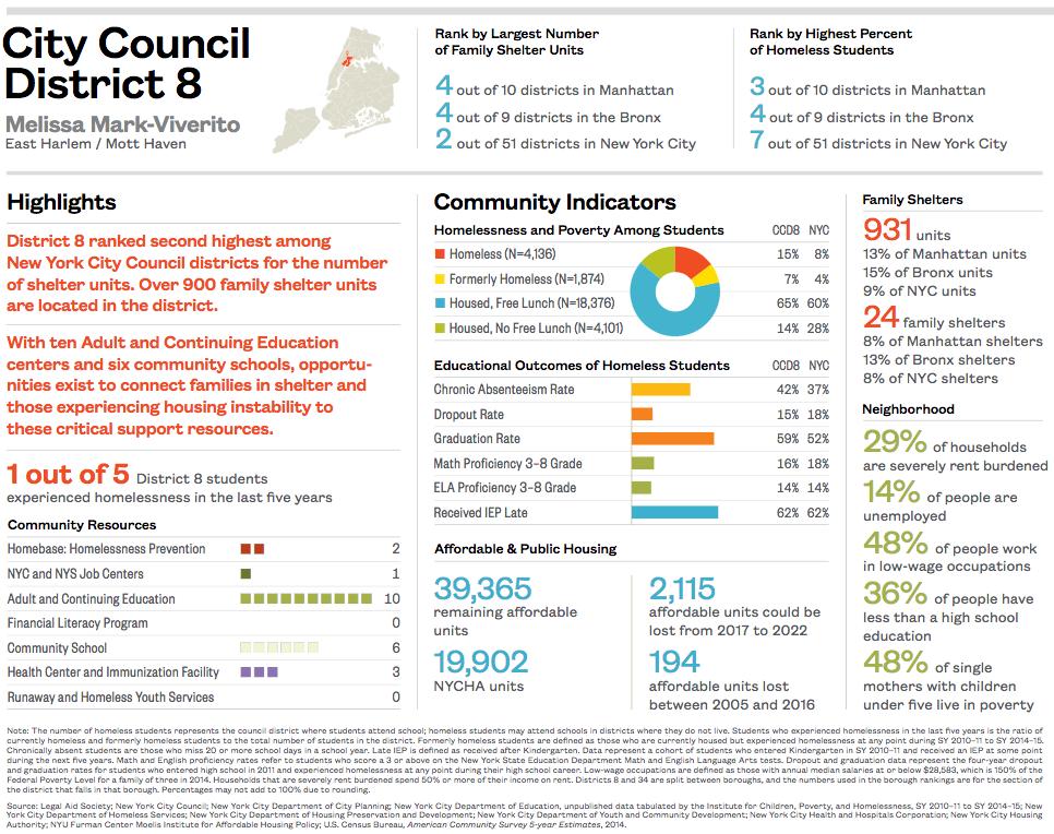 Download City Council District 8