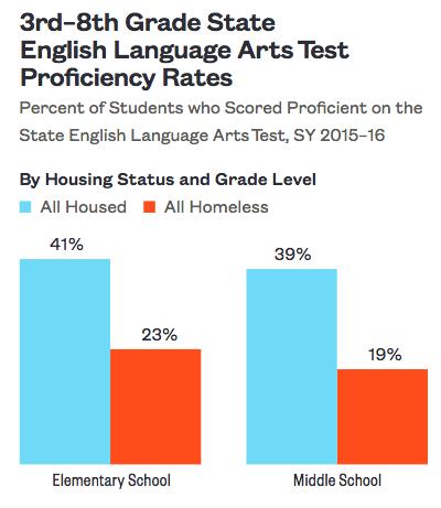 Elementary School Proficiency: What Schools Are Getting It